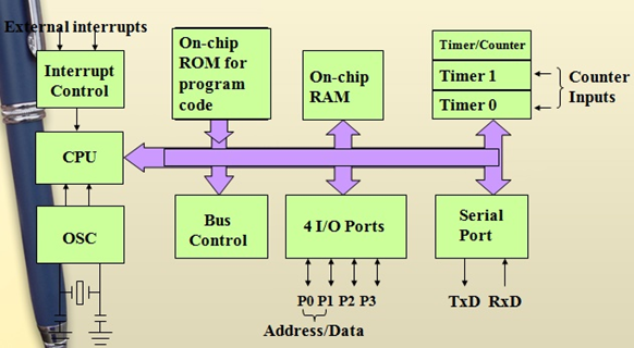 Tinkercart 8051 microcontroller history 8051 microcontroller block diagram ccuart Image collections